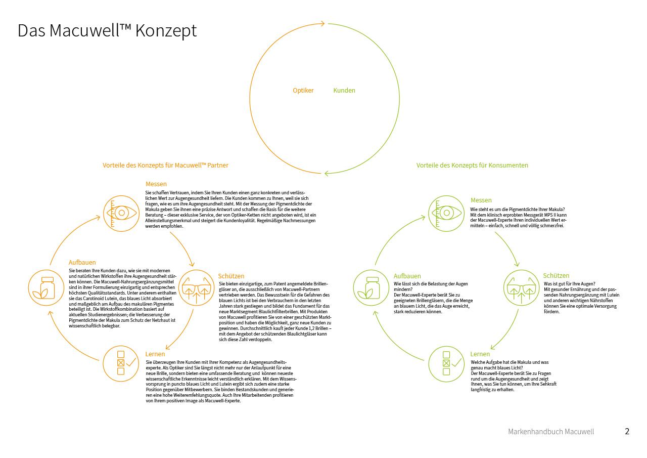 Markenhandbuch Macuwell™